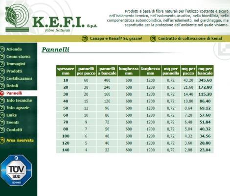 Le dimensioni dei pannelli di Kenaf della KEFI
