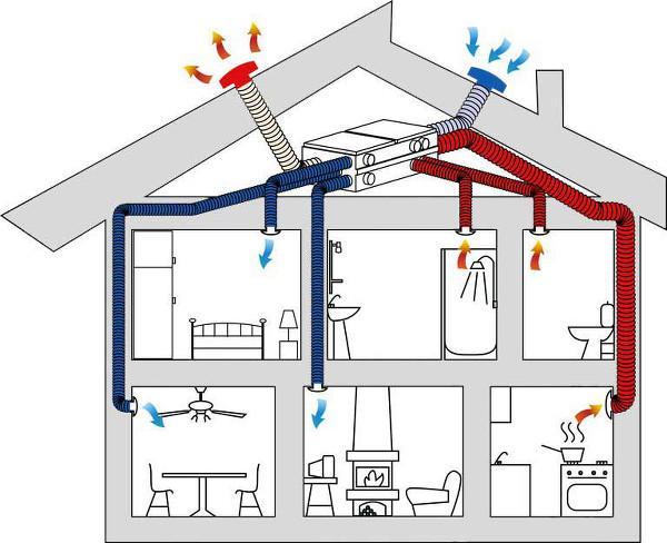 Inquinamento indoor - ventilazione meccanica controllata