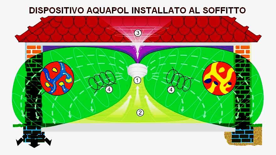 Sistemi e prodotti per umidità, by Acquapol