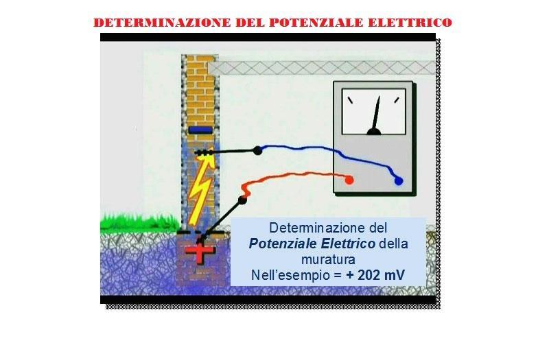 Determinazione del potenziale elettrico