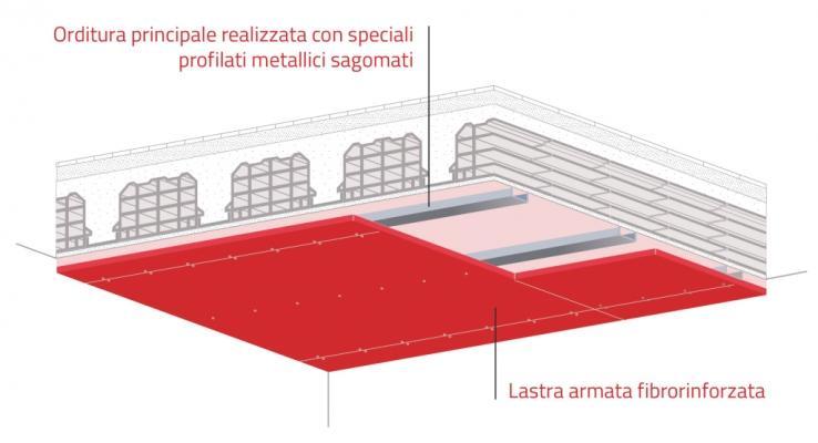 Sistema antisfondellamento dei solai SICURTECTO® di SicurTecto