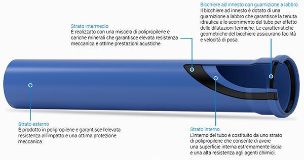 Caratteristiche delle tubazioni fonoassorbenti Triplus di Valsir