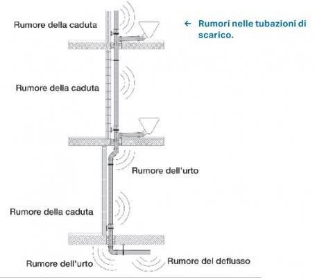 Tipologie di rumore nelle tubazioni di scarico, by Geberit
