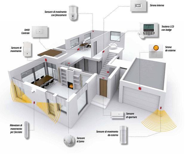 Allarme casa wifi progettazione di Somfy