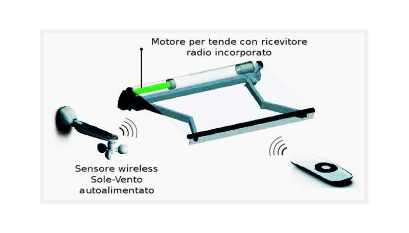 Tende da sole per terrazzi motorizzate, by Tende.online