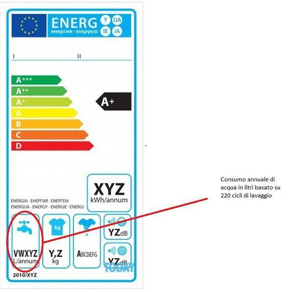 Attenti al consumo annuo idrico di un elettrodomestico al momento dell'acquisto