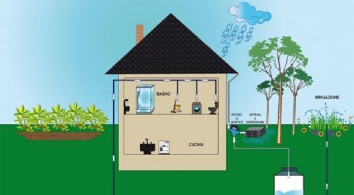 Importante anche il recupero delle acque grigie e piovane