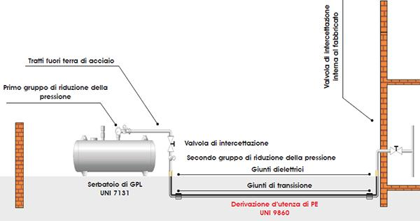Schema di impianto del gas da serbatoio esterno di GPL, by Unidelta