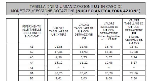 Tabella degli oneri di urbanizzazione del Comune di Bologna