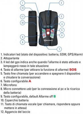 Funzioni del dispositivo di telesoccorso NeosGuard
