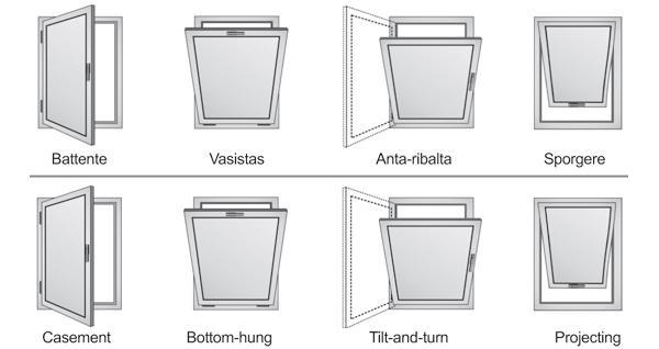 Tipologia di aperture delle finestre inserite in facciate continue