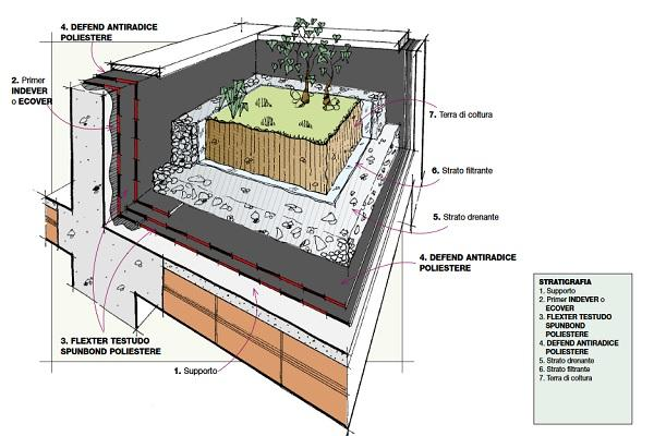 Stratigrafia giardino pensile