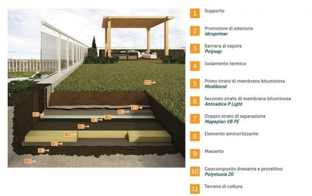 Stratigrafia giardini pensili con prodotti Polyglass Mapei