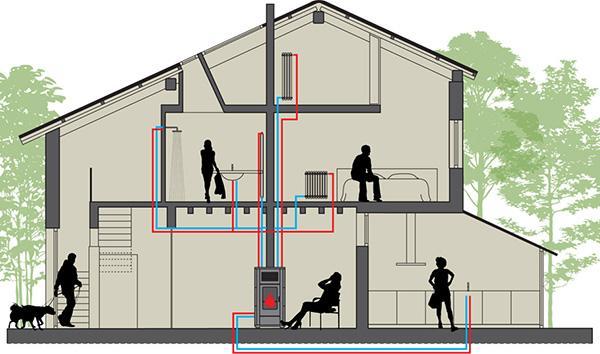 Schema di un impianto di riscaldamento con termostufa idro a pellet, by MCZ