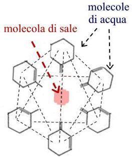Cristallo-idrato di sale