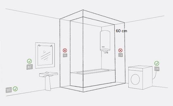 Normativa CEI 64-8, impianto elettrico in bagno. Immagini ABB SPA