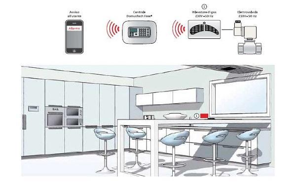 Schema di impianto elettrico di livello 3 in cucina. Immagine ABB SPA