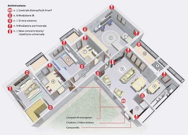 Schema di progetto per impianto elettrico livello 3, domotico. Immagine ABB SPA