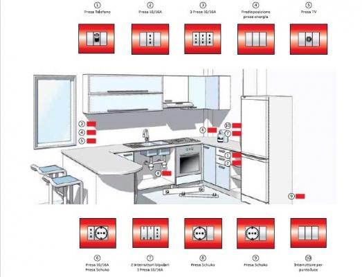 Schema per impianto elettrico in cucina, livello 1 secondo CEI 64-8,  . ABB SPA