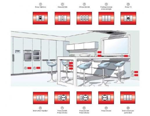 CEI 64-8, schema progettuale per impianto elettrico in cucina, livello 2. ABB SPA