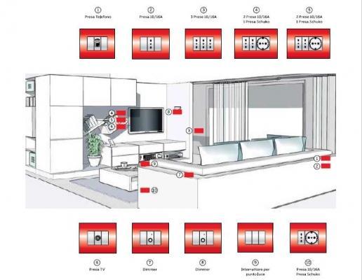 CEI 64-8, schema di progetto per impianto elettrico nel living, livello 2. ABB SPA