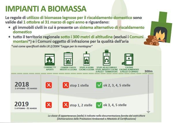Normativa Emilia Romagna