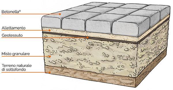 Stratigrafia di una pavimentazione in autobloccanti, by Tegolaia