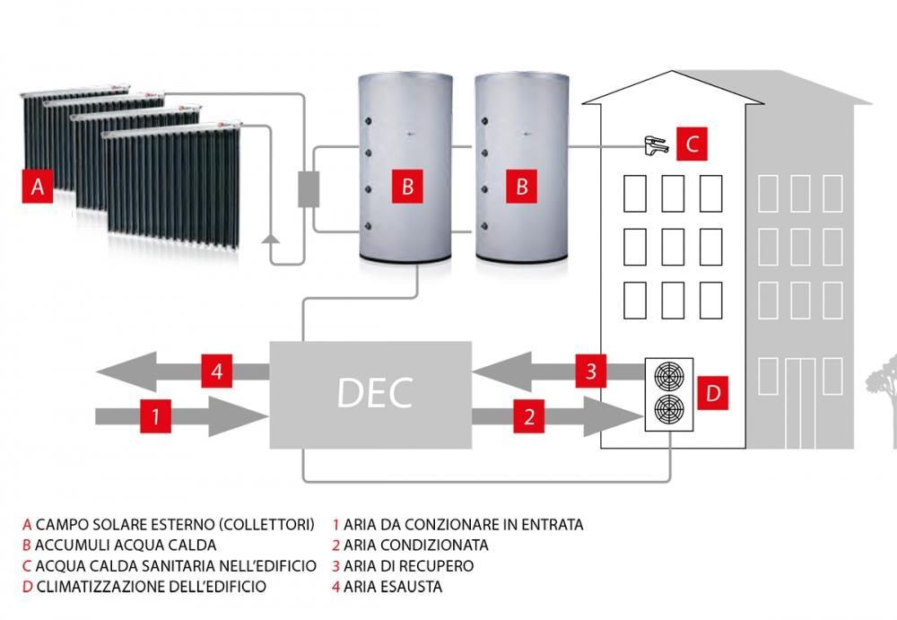 Funzionamento di un impianto di climatizzazione solar cooling, by Kloven