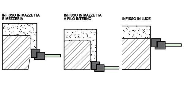 Tipi di posa dei serramenti, by Rivas 1984