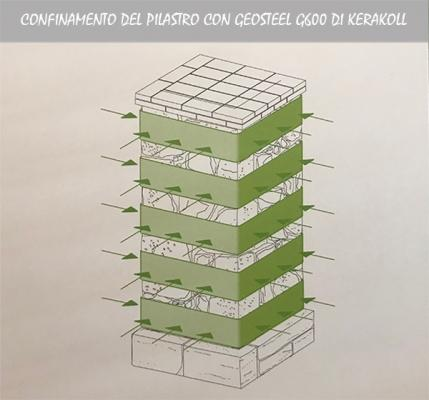 Confinamento pilastro geosteel kerakoll