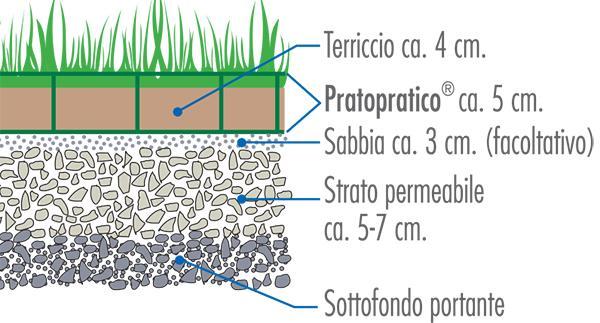Stratigrafia dei grigliati salvaprato PratoPratico di Daliform