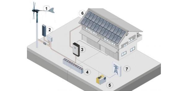 Schema di impianto mini eolico di Etneo Italia