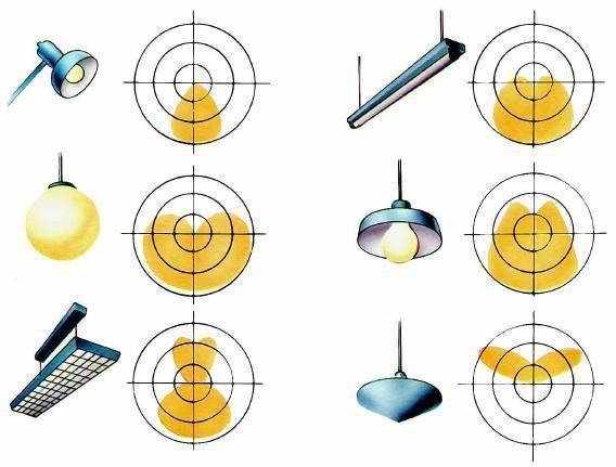 Illuminazione artificiale: la distribuzione della luce