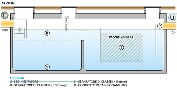 Sezione della cisterna per acqua in cemento armato METEOTANK MT-PL di Carra Depurazioni
