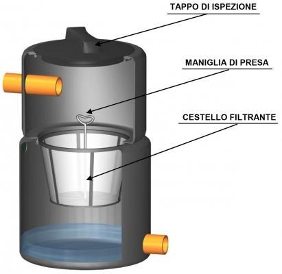 Pozzetto filtro foglie per le cisterne interrate di Rototec