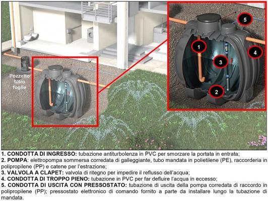 Sistema di recupero dell'acqua piovana con cisterna interrata by Rototec