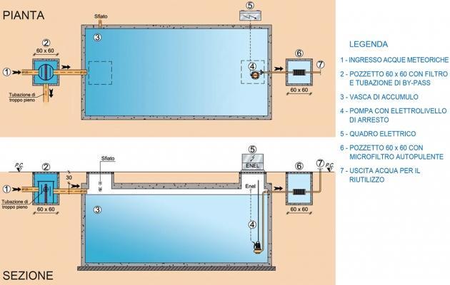 Sistema per il recupero delle acque piovane Meteobox by Carra Depurazioni