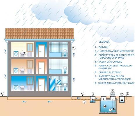 Sistema per il recupero delle acque piovane Meteobox di Carra Depurazioni