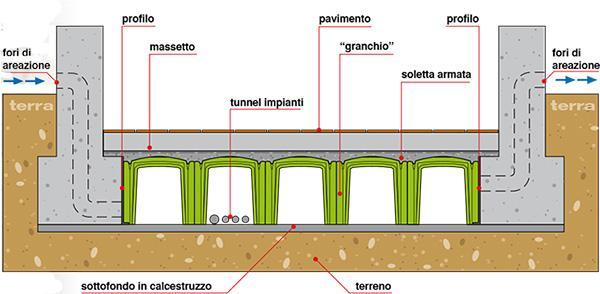 Schema di solaio ventilato con igloo, by Project for Building