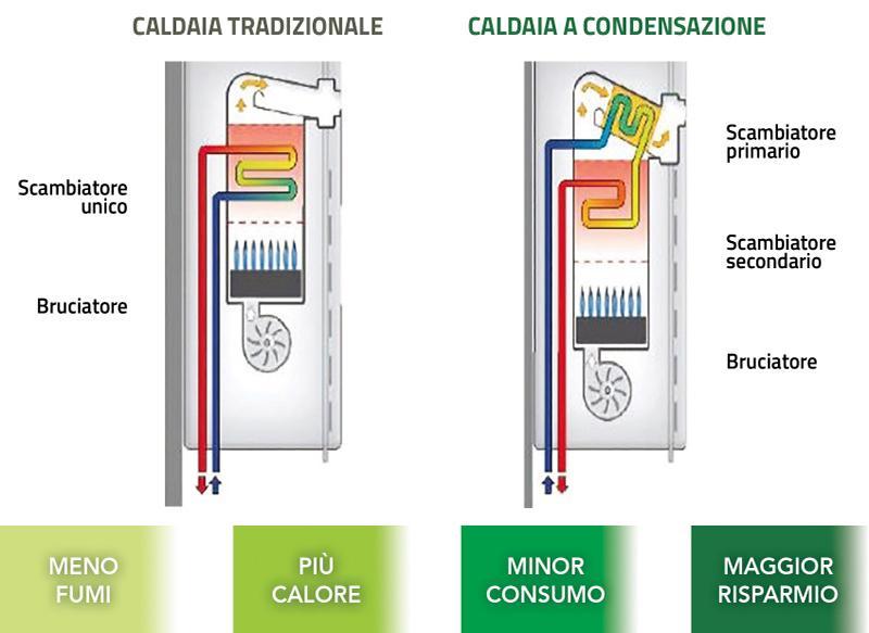 Caldaia a condensazione a doppio scambiatore - Ariel Energia