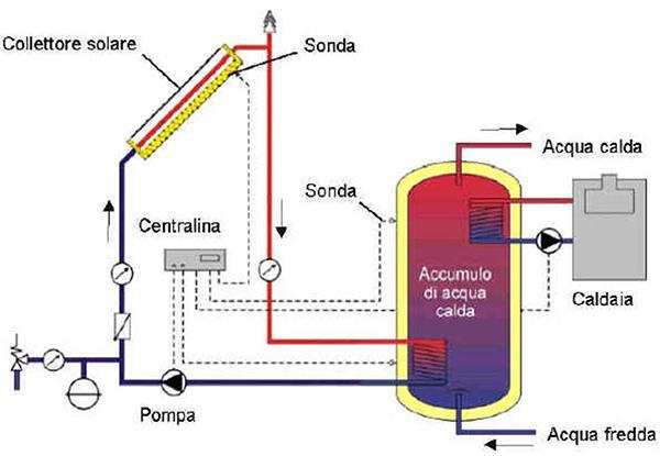 Funzionamento impianto solare termico - Climart srl