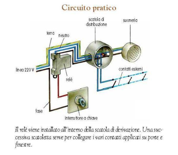 Circuito pratico