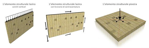 Funzionamento strutturale pannelli Xlam - Costantini legno