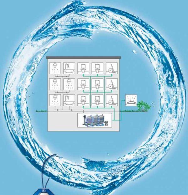 Sistema di trattamento acque grigie HansGrohe