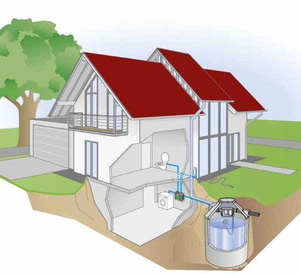 Sistema raccolta acqua piovana Pozzoli