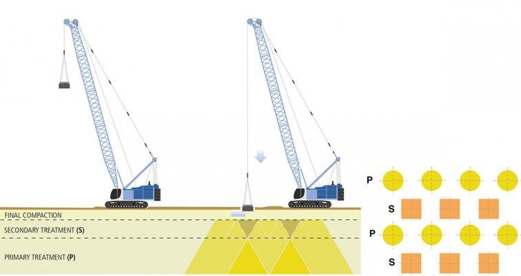 Consolidamento del terreno con la compattazione dinamica, by Trevi