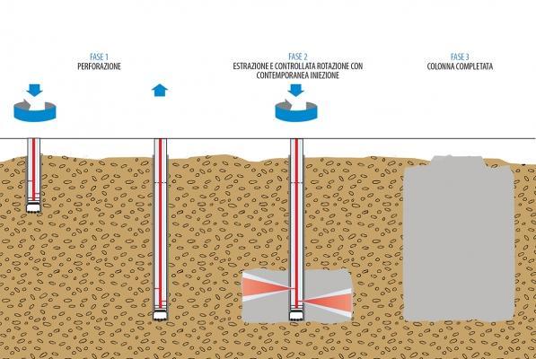 Consolidamento del terreno con la tecnologia jet grouting, by Trevi
