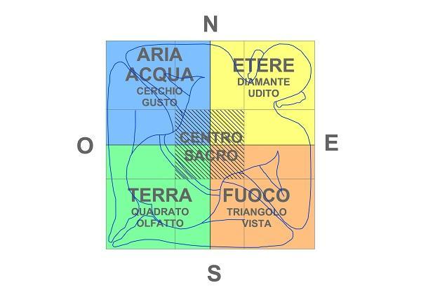 Gli elementi secondo il Vastu