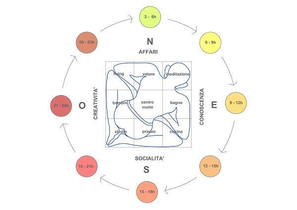 Disposizione delle funzioni nello spazio in rapporto al sole