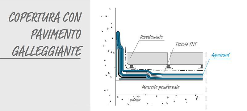 Impermeabilizzare copertura pavimento galleggiante Volteco